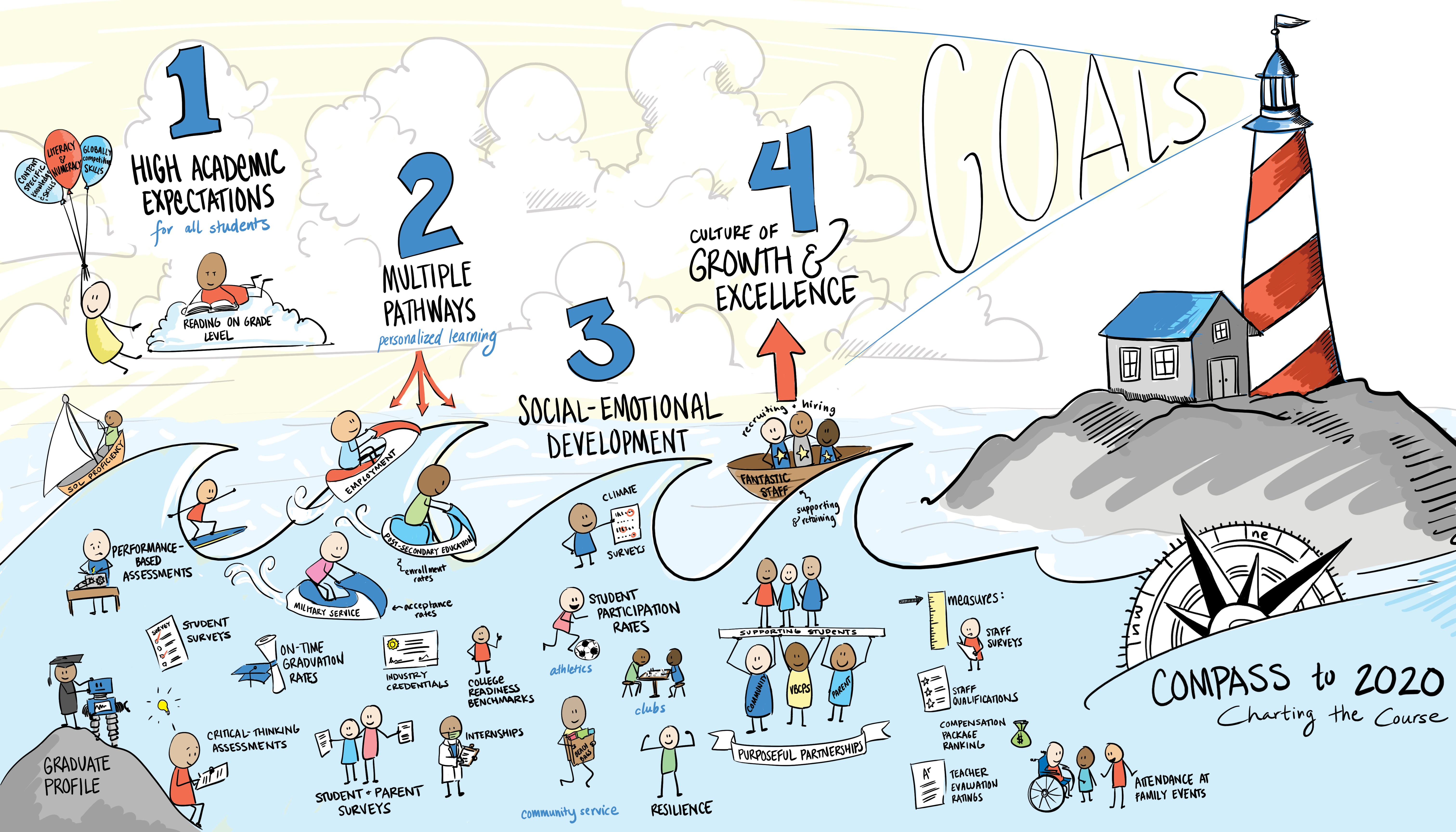Compass to 2020 Storyboard, 4 Goals: High Academic Expectations for all students, Multiple Pathways, Social-Emotional Development, and Culture of Growth and Excellence